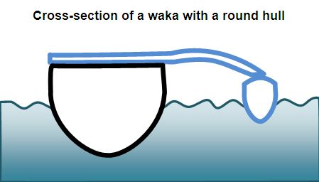 Cross-section of a waka with a roud hull